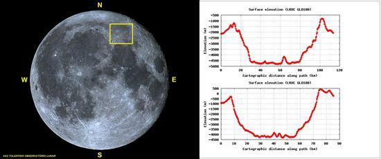 Lua cheia apresentando a abrangência da foto de ARISTOTELES e EUDOXUS